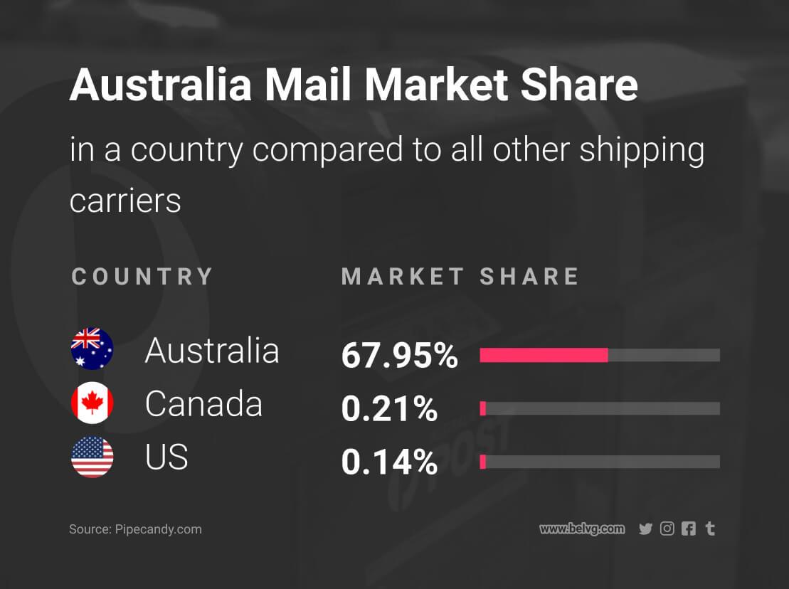 diferentes métodos de envío para enviar productos internacionalmente australia