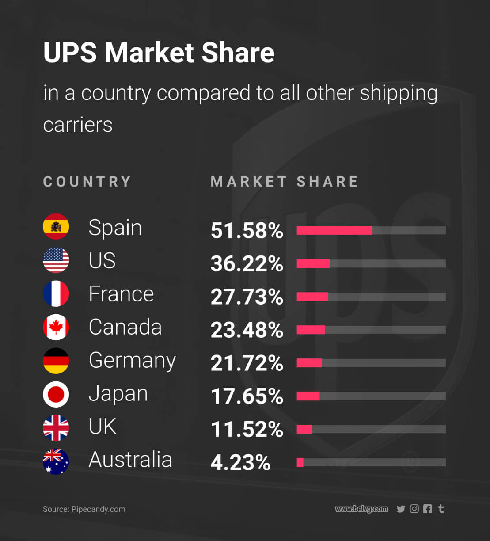 diferentes métodos de envío para enviar productos internacionalmente