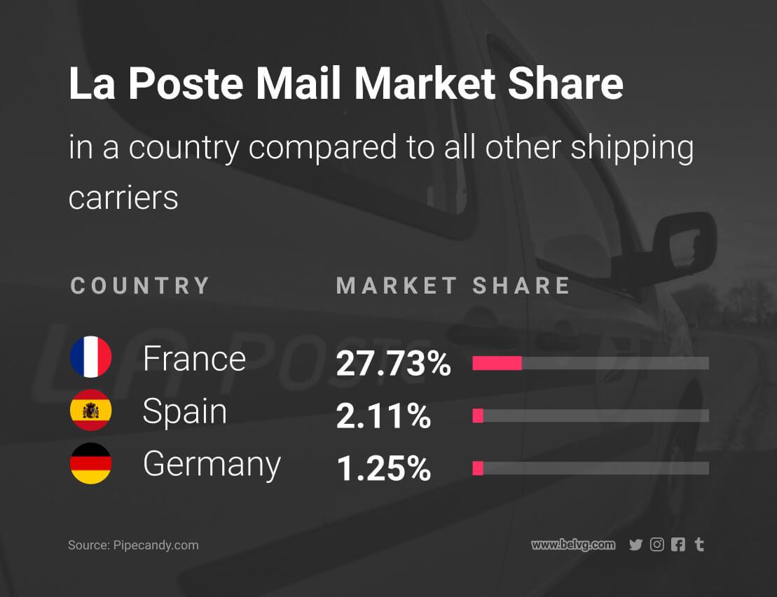 diferentes métodos de envío para enviar productos la poste