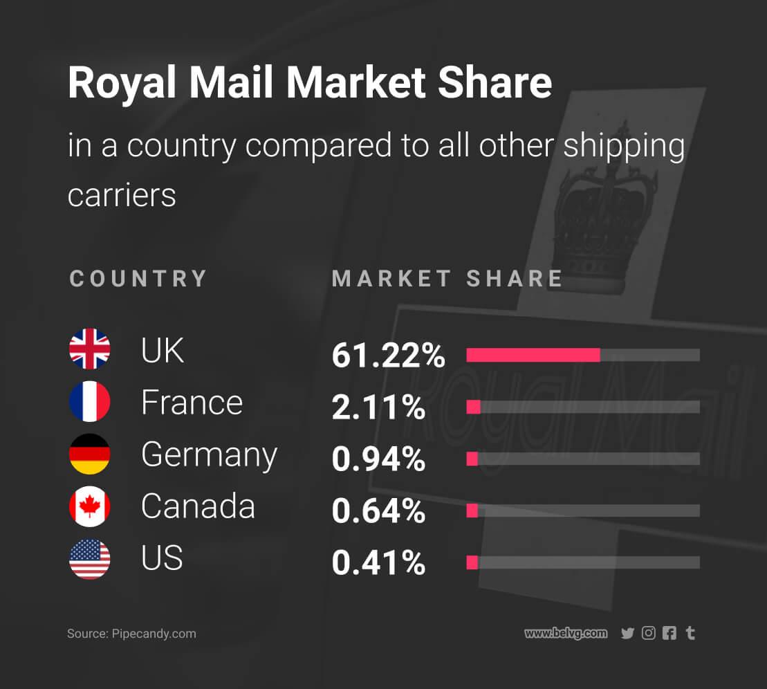 diferentes métodos de envío para enviar productos correo real