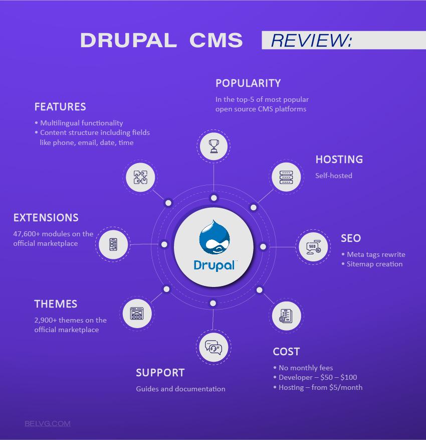 Drupal best Ecommerce platform for startups