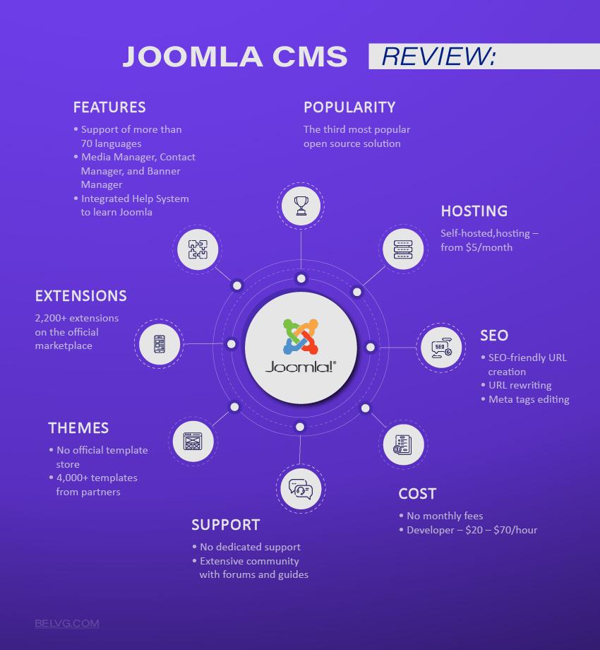 Joomla Ecommerce CMS review