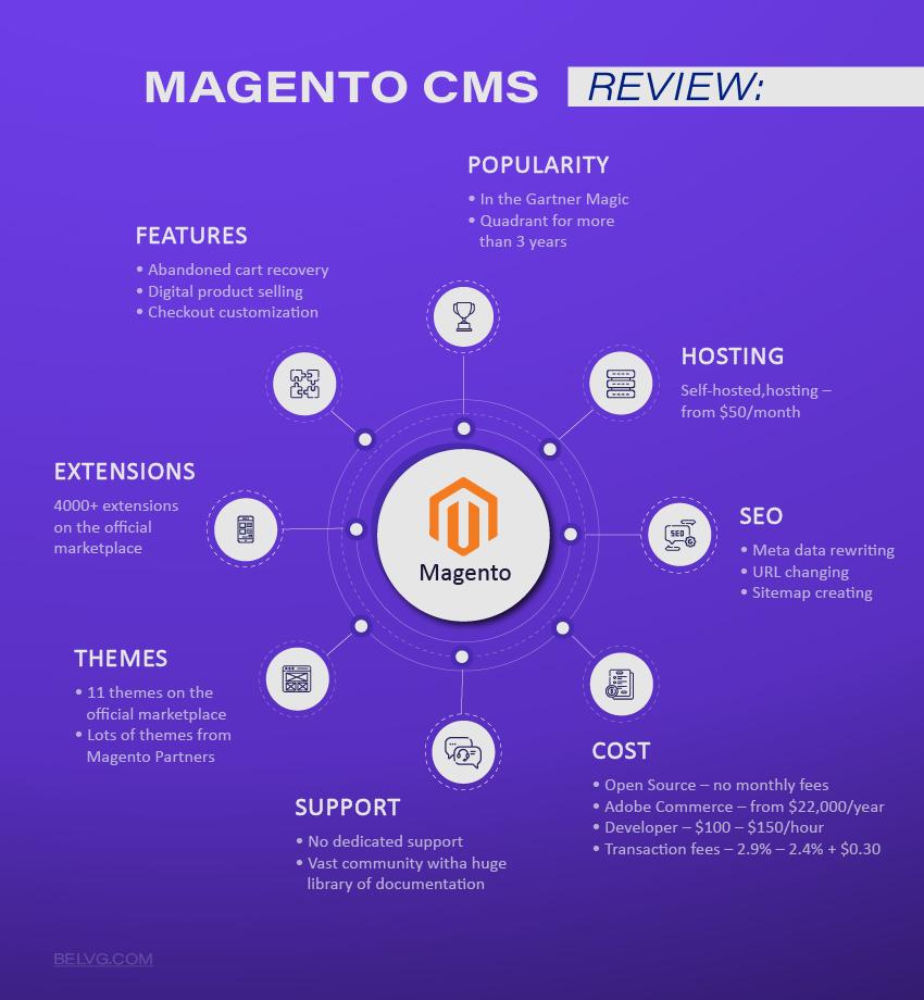 Magento best Ecommerce platform for Enterprise