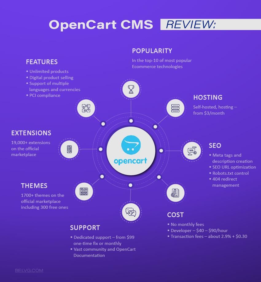 Open Cart Open Sourc CMS Platform