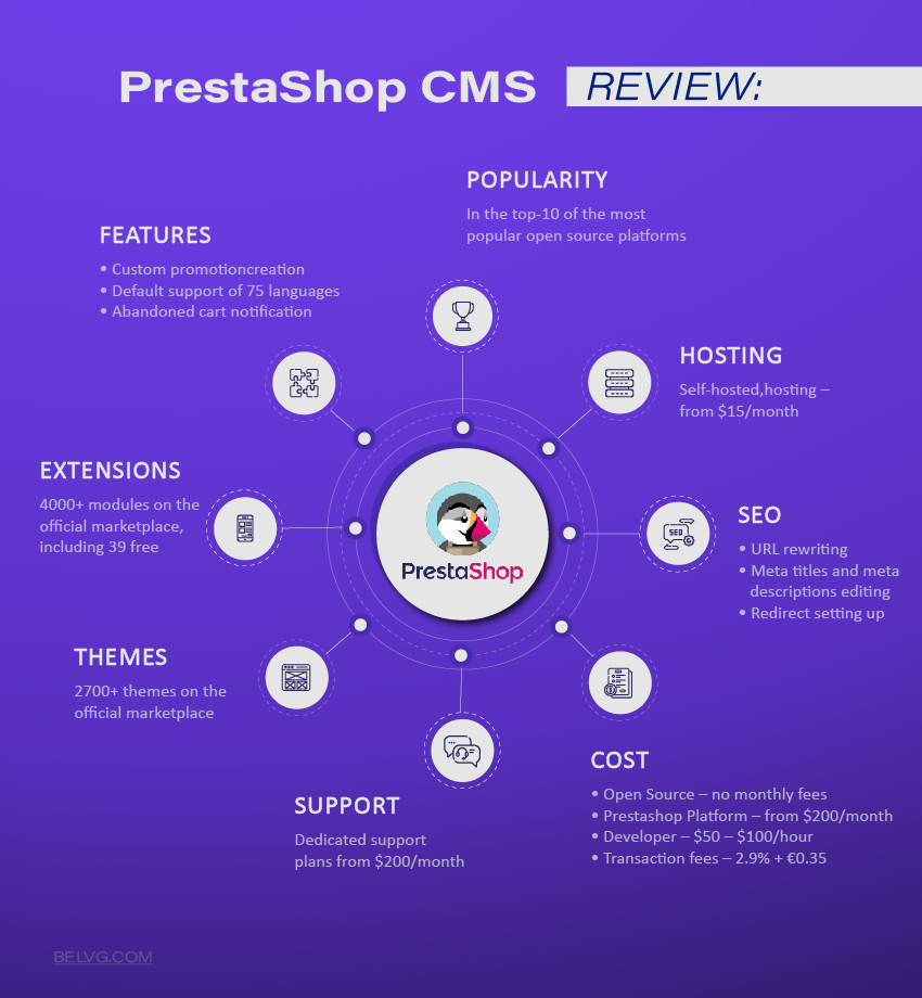 Prestashop CMS review