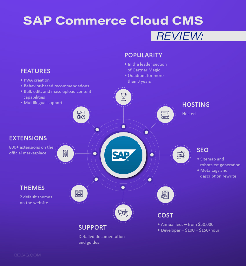 SAP best Ecommerce Platform
