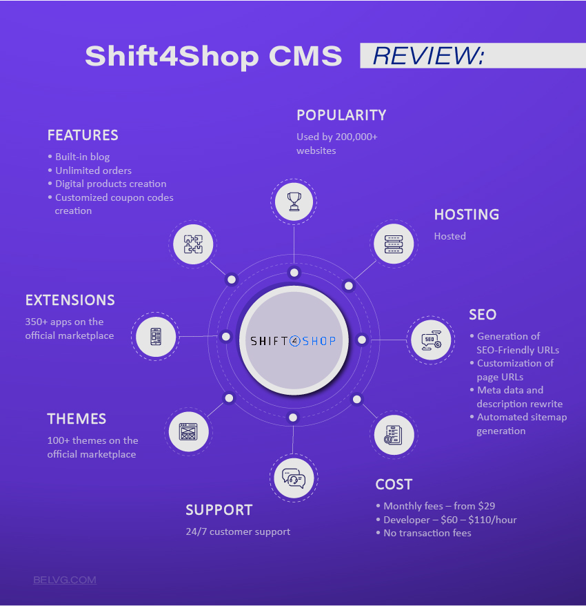 Shift4Shop Secure CMS