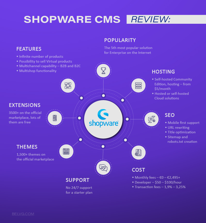 Shopware CMS features
