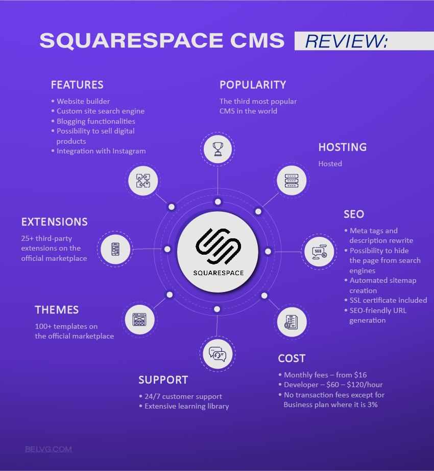 Squarespace hostet Ecommerce CMS