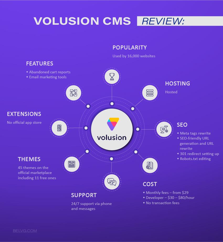 Volusion Ecommerce CMS comparison