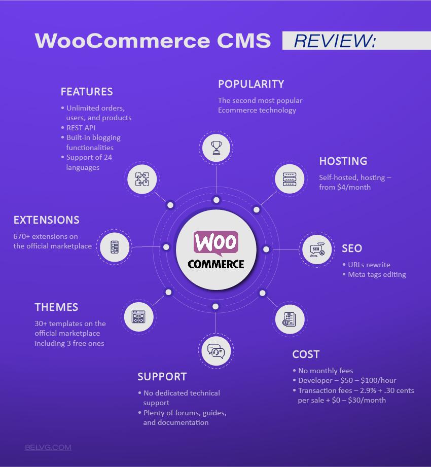 Best Ecommerce CMS WooCommerce