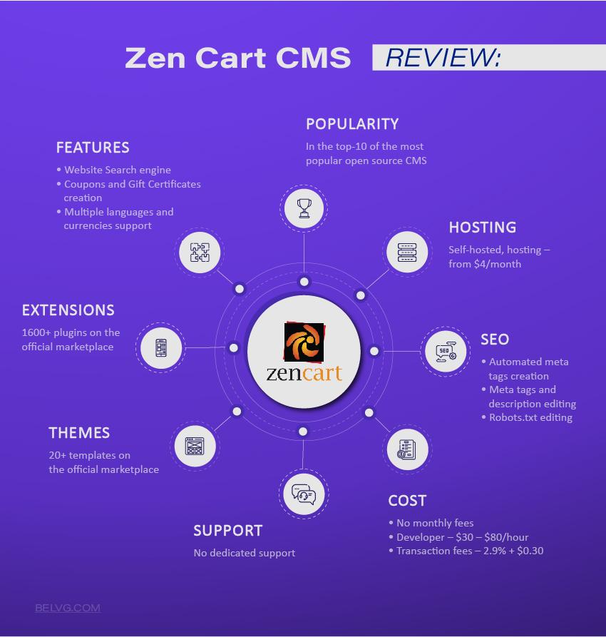 Zen Cart CMS systems list