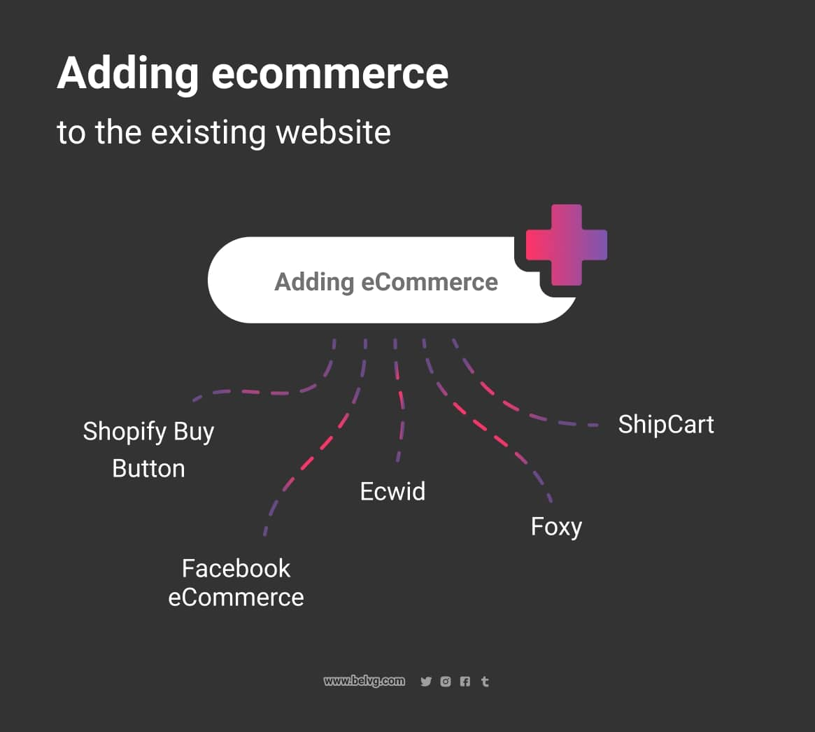 building-ecommerce-sites