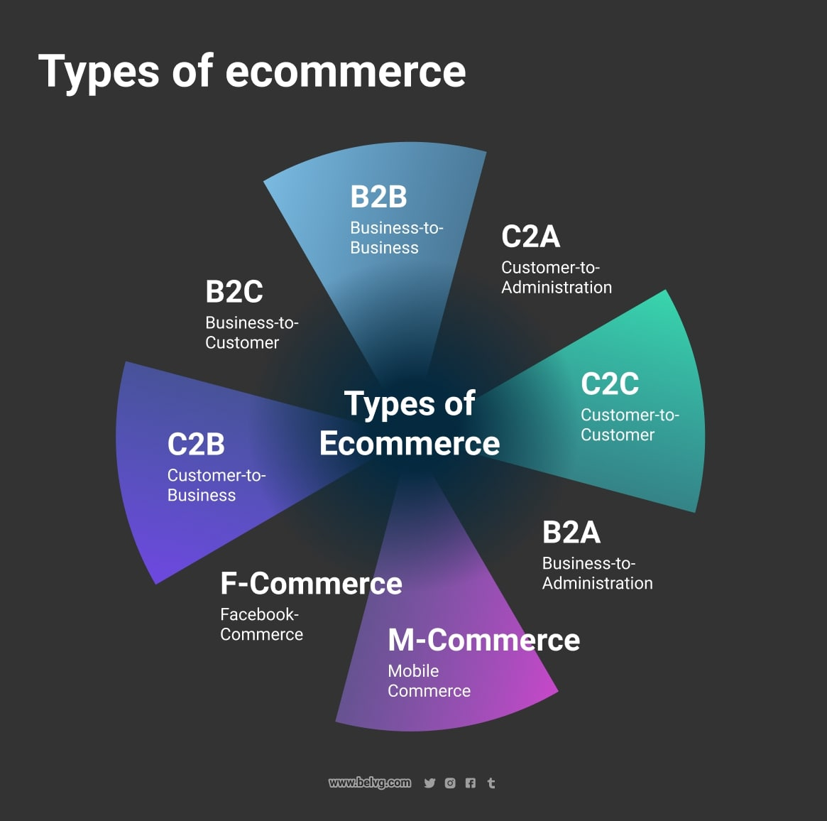 create-ecommerce-site-from-scratch