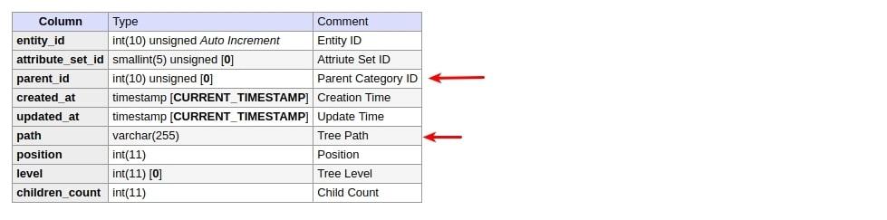 Magento 2 Certified Professional Developer Guide Screenshot 66